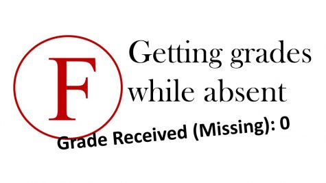 Absences effect on Grades